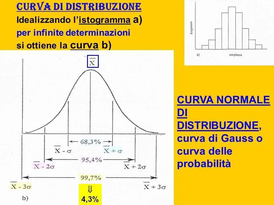 Statistica medica ed epidemiologia,tesi sperimentali  e pubblicazioni  in tutta ITALIA