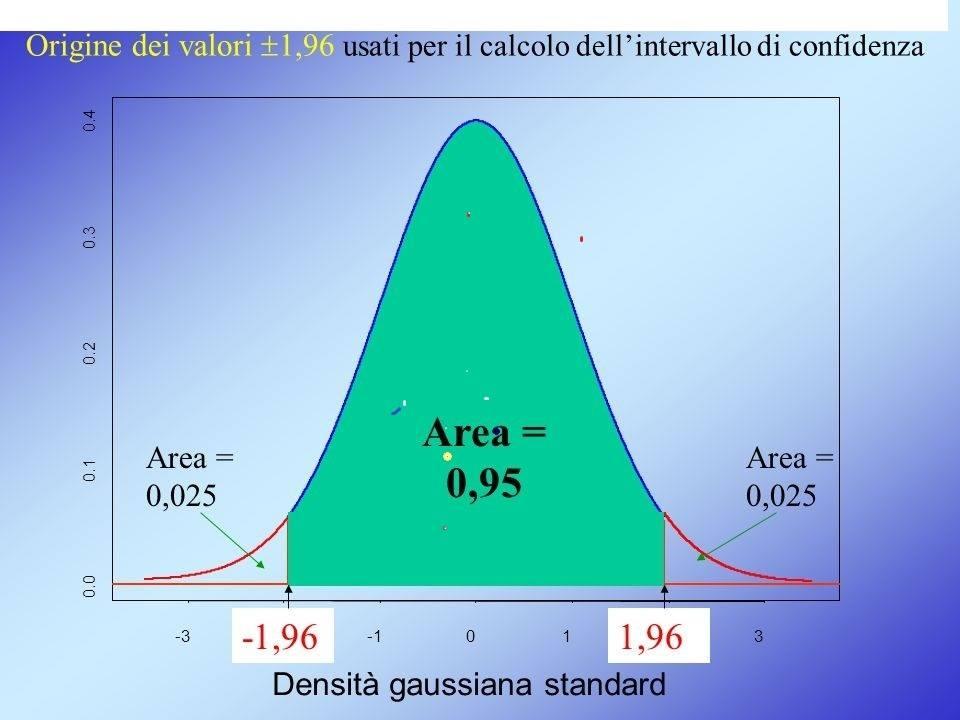 Statistica ,lezioni private a distanza ,statistica medica