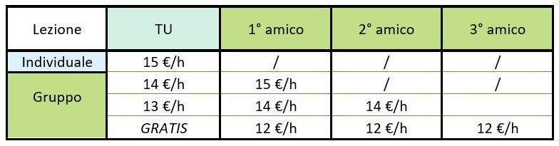 Ripetizioni Matematica e Fisica - Risultati Assicurati