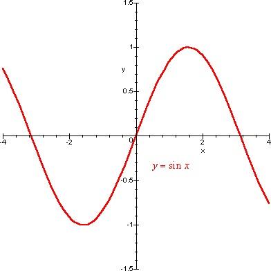 Ingegnere impartisce lezioni di matematica e fisica a 15€