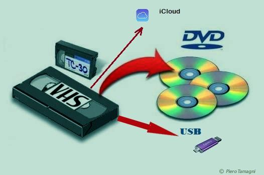 Converto cassette VHS/VHS-C su DVD, USB, iCLOUD.